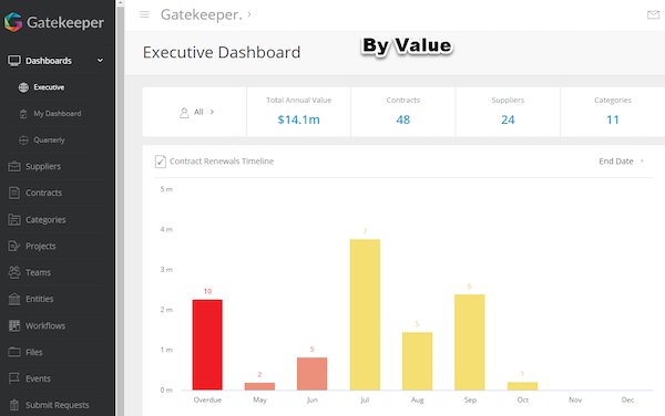 Dashboard By Value-1