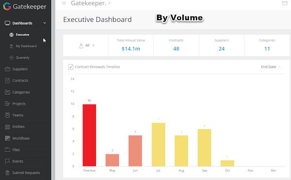 Dashboard by Volume