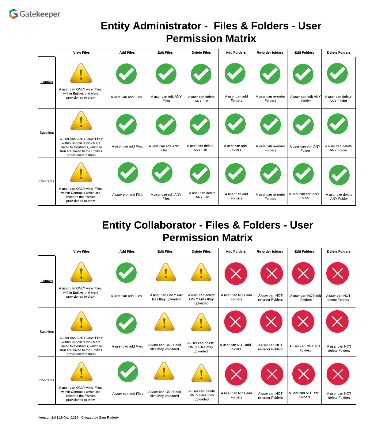 GF - Entity Level - Files & Folders - User Permission Matrix